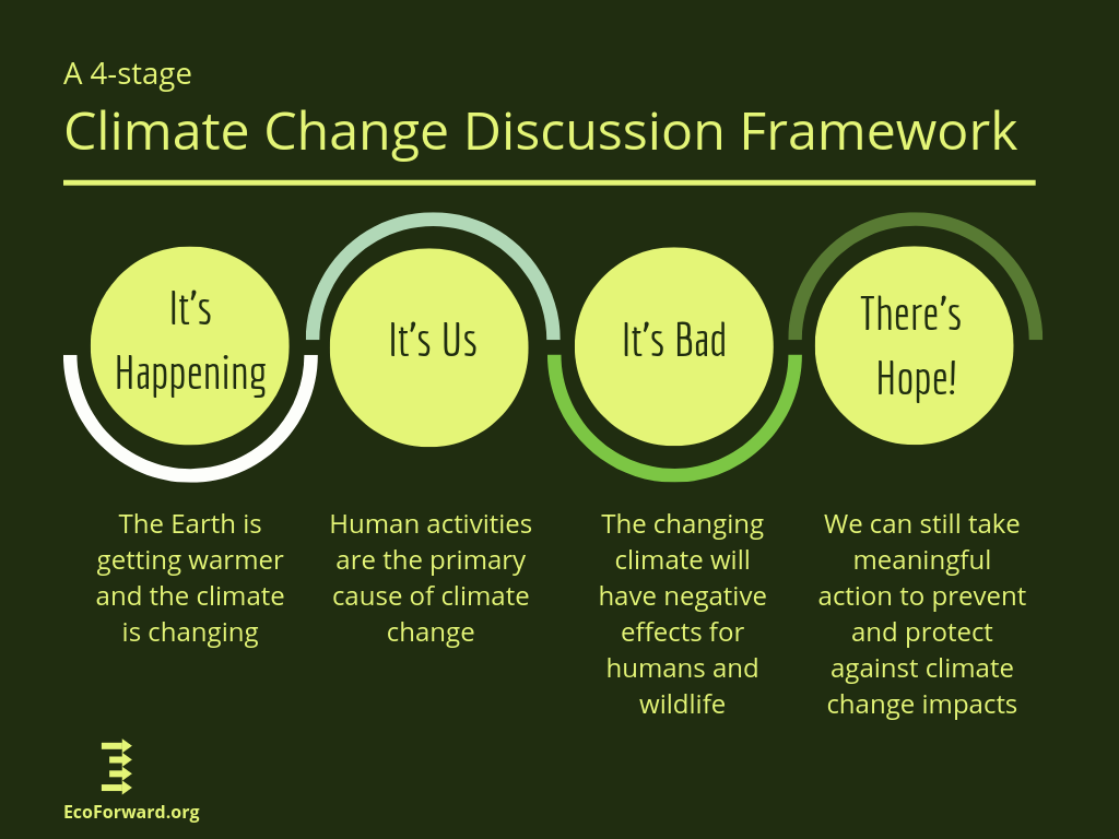 A Framework for Conversations on Climate Change